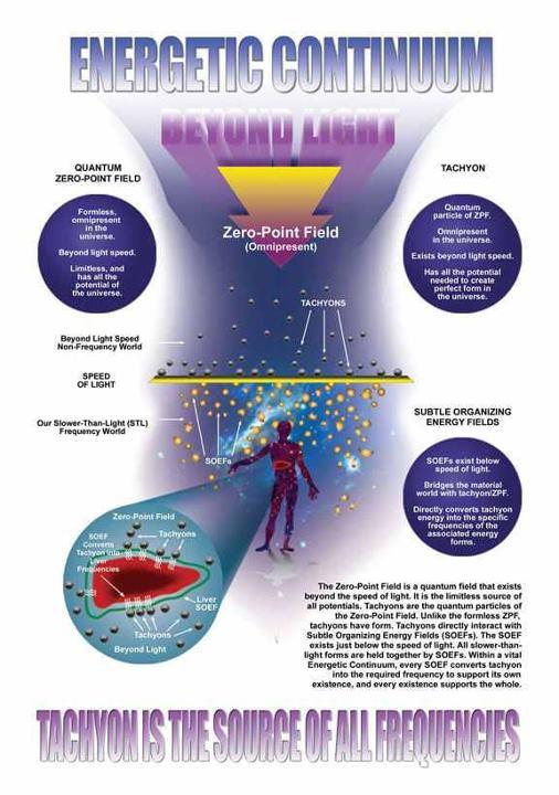 Energetic Continuum