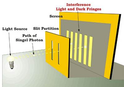 quantum_double_slit_photon